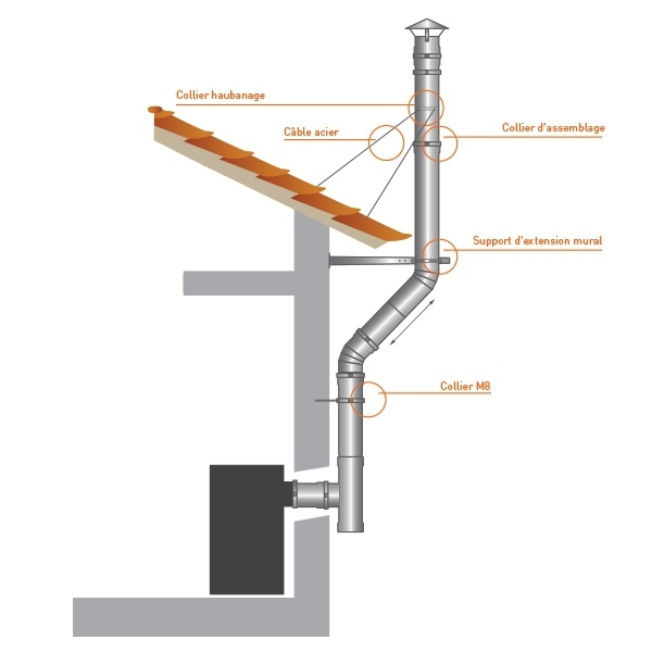 Collier sécurité tubage PRO