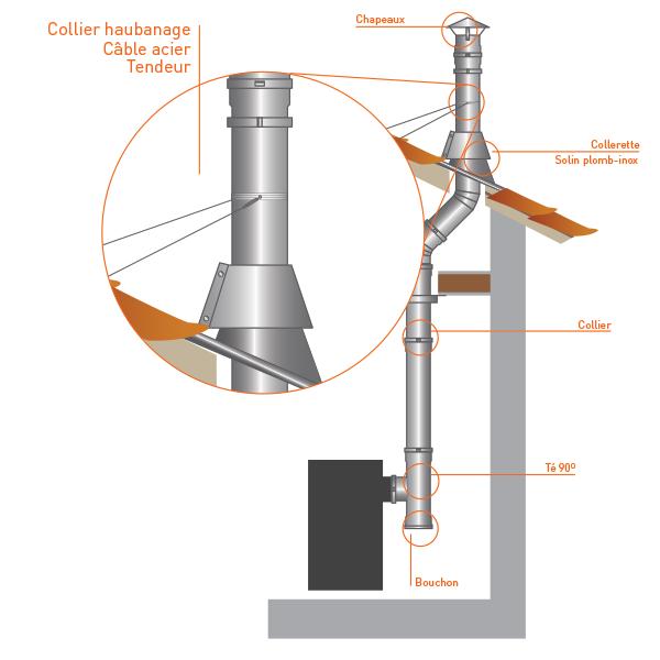 Collier haubanage - Conduit Noir ou Anthracite