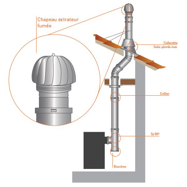 Extracteur fumée éolien - Conduit de cheminée double paroi