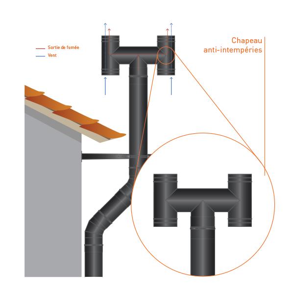 Conduit cheminée - Chapeau anti-intempéries double paroi Noir/Anthracite